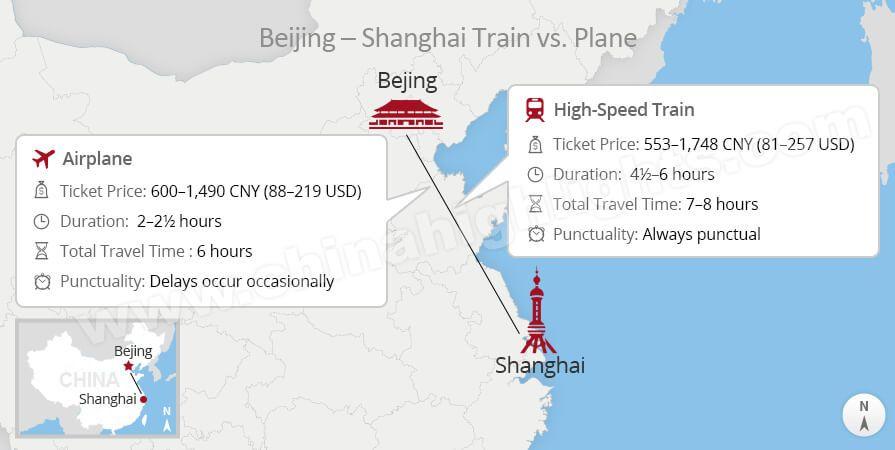 shanghai to beijing plane vs bullet train