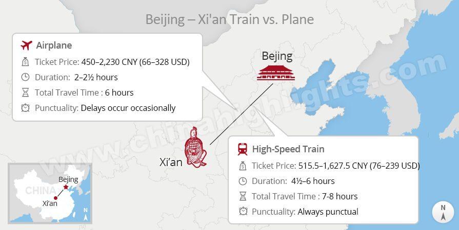 Beijing to Xi'an plane vs bullet train