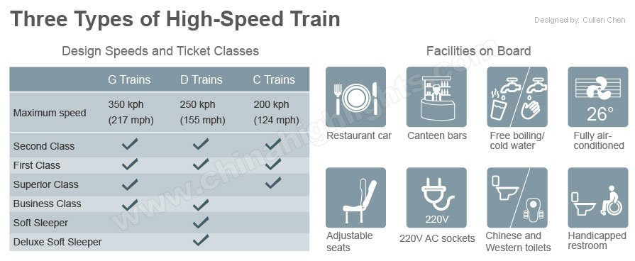 facilities and comparison on three types of China high speed trains